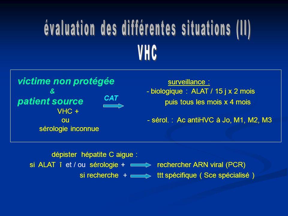 victime non protégée surveillance : & - biologique : ALAT / 15 j x 2 mois patient source puis tous les mois x 4 mois VHC + ou - sérol. : Ac antiHVC à