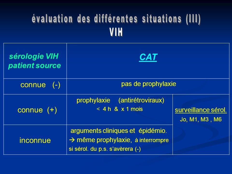 sérologie VIH patient source CAT connue (-) pas de prophylaxie connue (+) prophylaxie (antirétroviraux) < 4 h & x 1 mois surveillance sérol. Jo, M1, M