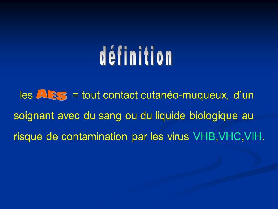 les = tout contact cutanéo-muqueux, dun soignant avec du sang ou du liquide biologique au risque de contamination par les virus VHB,VHC,VIH.
