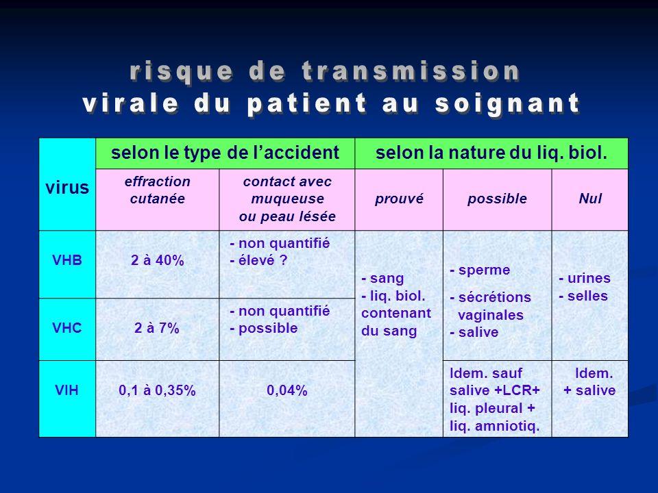 virus selon le type de laccidentselon la nature du liq. biol. effraction cutanée contact avec muqueuse ou peau lésée prouvépossibleNul VHB 2 à 40% - n
