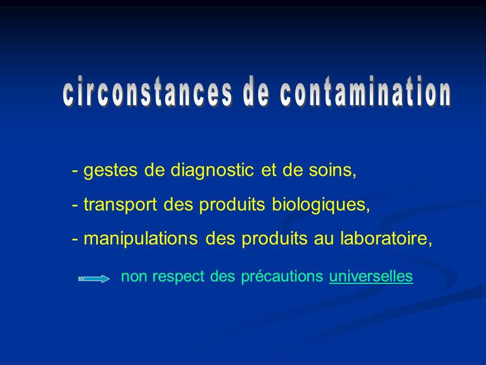 - gestes de diagnostic et de soins, - transport des produits biologiques, - manipulations des produits au laboratoire, non respect des précautions uni