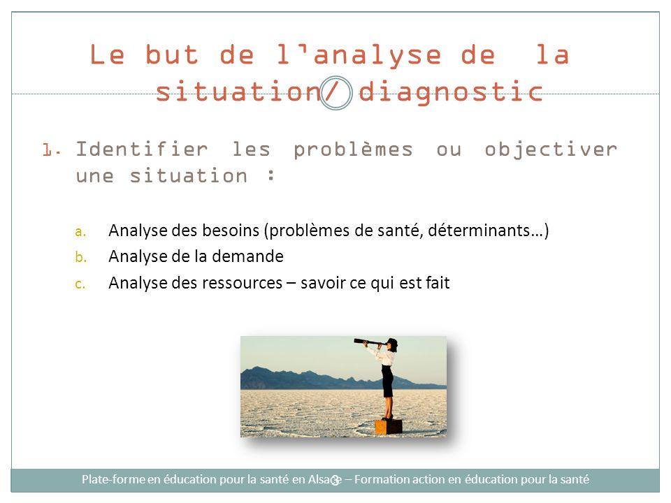 Le but de lanalyse de la situation/ diagnostic Plate-forme en éducation pour la santé en Alsace – Formation action en éducation pour la santé 1. Ident
