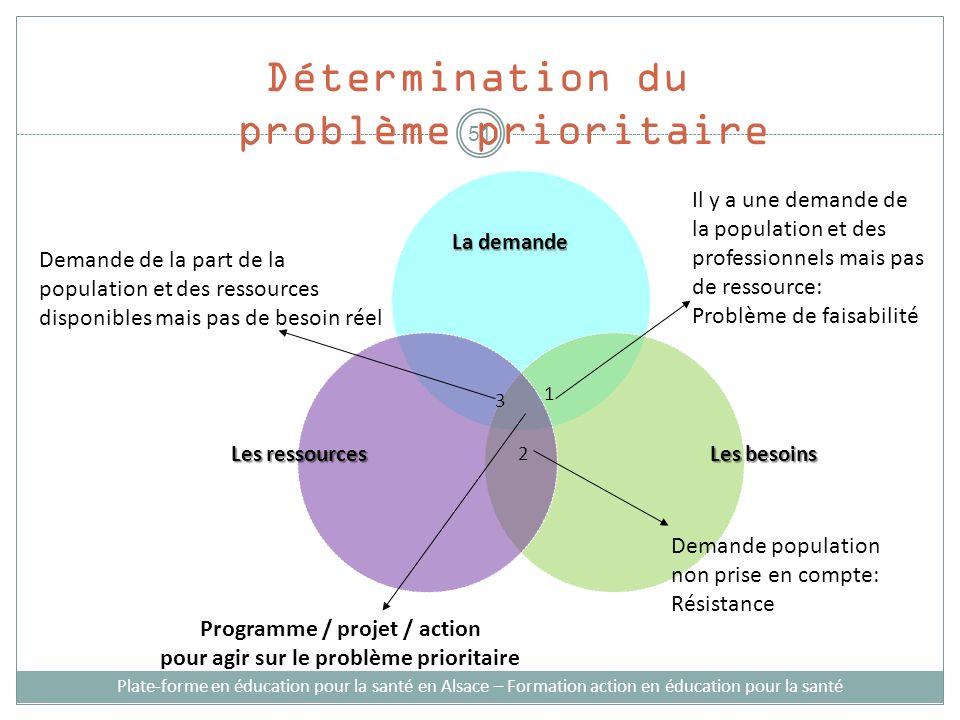 Les besoins Les ressources Programme / projet / action pour agir sur le problème prioritaire Demande de la part de la population et des ressources dis