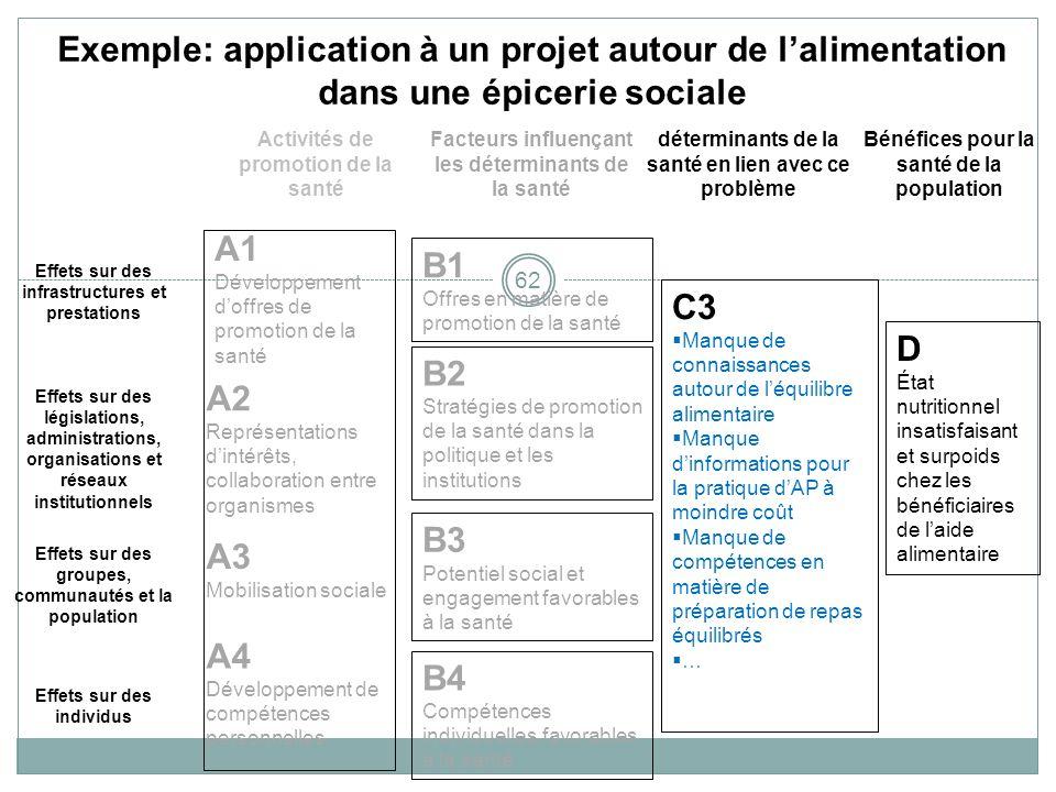 62 Exemple: application à un projet autour de lalimentation dans une épicerie sociale Activités de promotion de la santé Facteurs influençant les déte