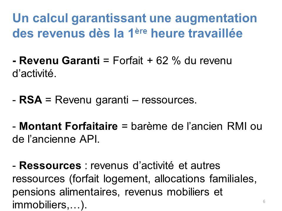 6 Un calcul garantissant une augmentation des revenus dès la 1 ère heure travaillée - Revenu Garanti = Forfait + 62 % du revenu dactivité. - RSA = Rev