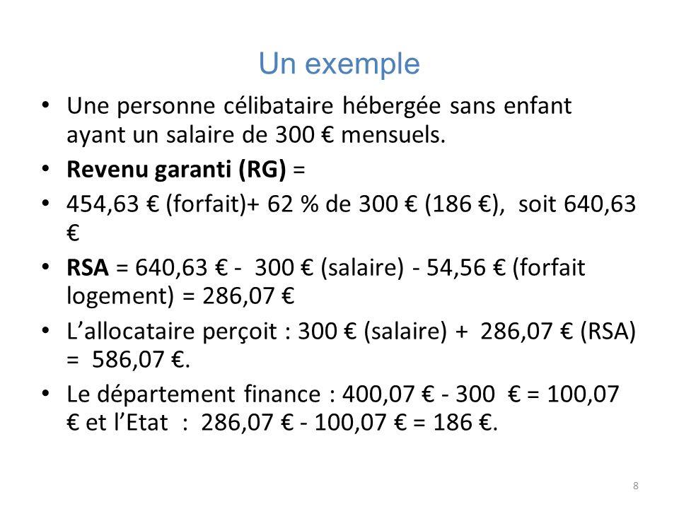 8 Un exemple Une personne célibataire hébergée sans enfant ayant un salaire de 300 mensuels. Revenu garanti (RG) = 454,63 (forfait)+ 62 % de 300 (186