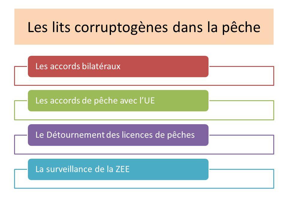 Les lits corruptogènes dans la pêche Les accords bilatérauxLes accords de pêche avec lUELe Détournement des licences de pêchesLa surveillance de la ZEE