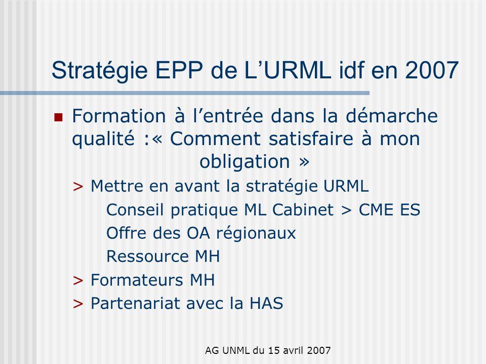AG UNML du 15 avril 2007 Stratégie EPP de LURML idf en 2007 Formation à lentrée dans la démarche qualité :« Comment satisfaire à mon obligation » > Mettre en avant la stratégie URML Conseil pratique ML Cabinet > CME ES Offre des OA régionaux Ressource MH > Formateurs MH > Partenariat avec la HAS