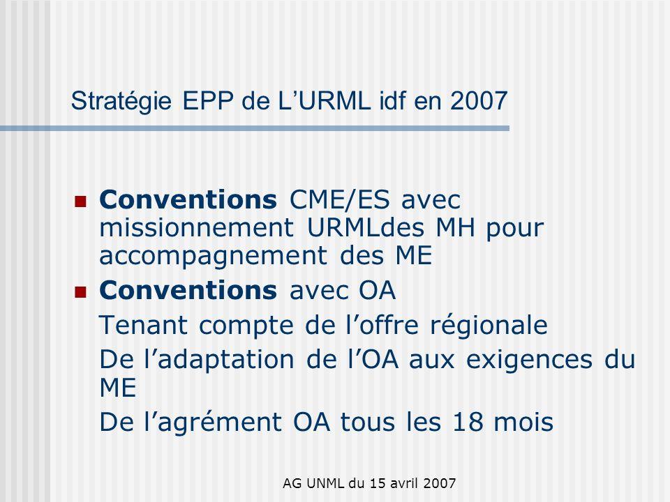 AG UNML du 15 avril 2007 Stratégie EPP de LURML idf en 2007 Conventions CME/ES avec missionnement URMLdes MH pour accompagnement des ME Conventions avec OA Tenant compte de loffre régionale De ladaptation de lOA aux exigences du ME De lagrément OA tous les 18 mois