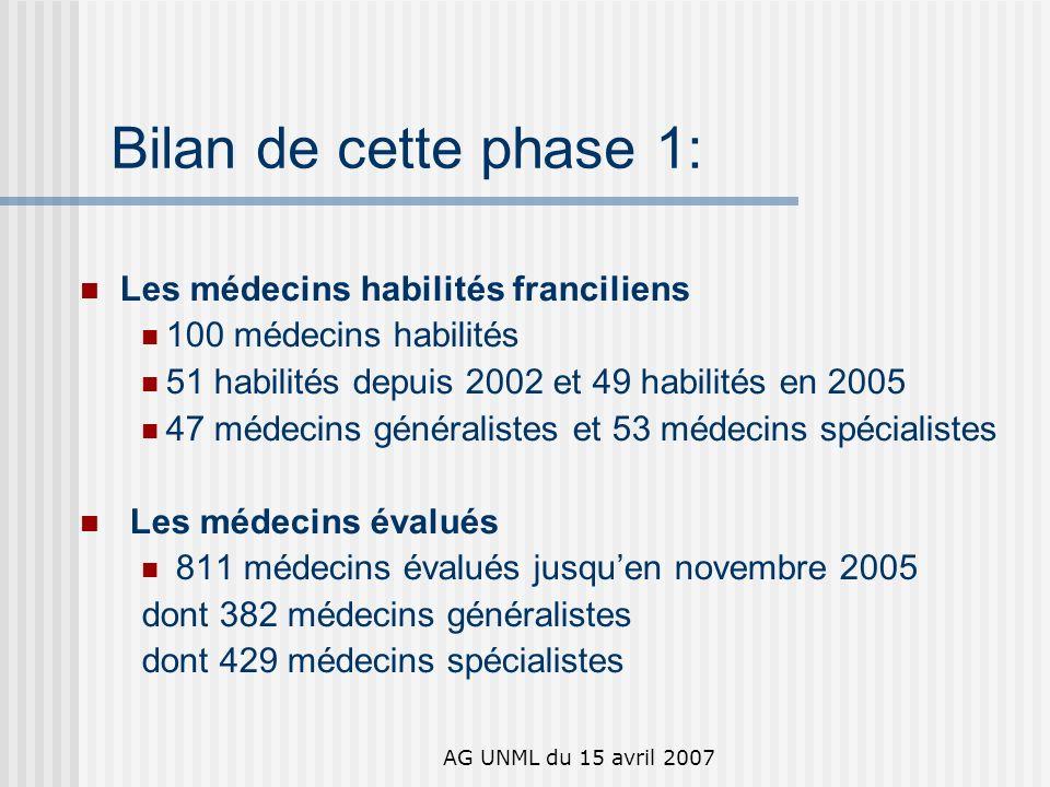 AG UNML du 15 avril 2007 Bilan de cette phase 1: Les médecins habilités franciliens 100 médecins habilités 51 habilités depuis 2002 et 49 habilités en 2005 47 médecins généralistes et 53 médecins spécialistes Les médecins évalués 811 médecins évalués jusquen novembre 2005 dont 382 médecins généralistes dont 429 médecins spécialistes