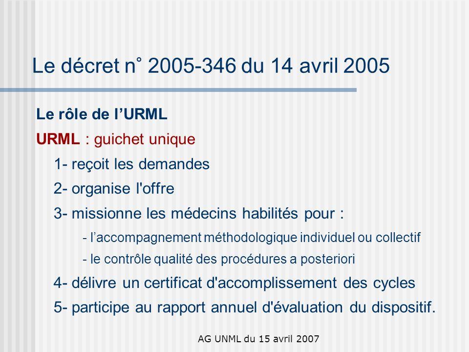 AG UNML du 15 avril 2007 Le décret n° 2005-346 du 14 avril 2005 Le rôle de lURML URML : guichet unique 1- reçoit les demandes 2- organise l offre 3- missionne les médecins habilités pour : - laccompagnement méthodologique individuel ou collectif - le contrôle qualité des procédures a posteriori 4- délivre un certificat d accomplissement des cycles 5- participe au rapport annuel d évaluation du dispositif.