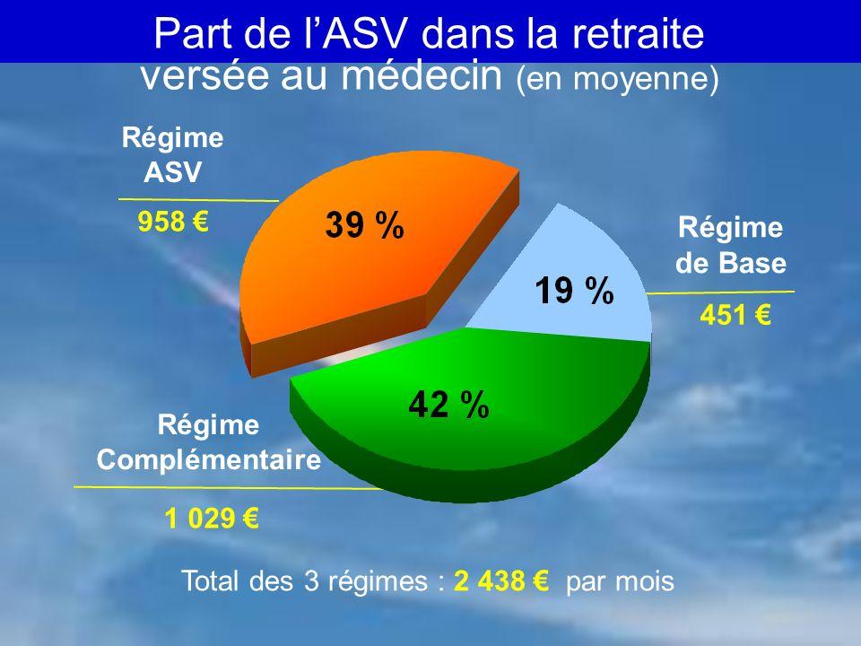 CARMF - 02/ 06 6 Part de lASV dans la retraite versée au médecin (en moyenne) Régime de Base 1 029 451 958 Régime ASV Régime Complémentaire Total des 3 régimes : 2 438 par mois