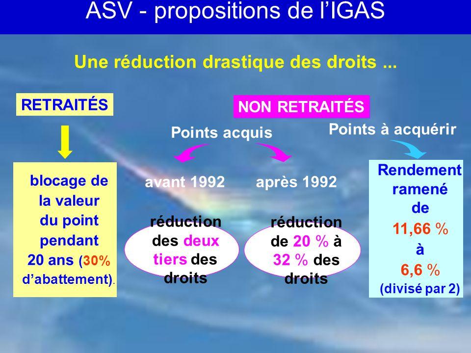 CARMF - 02/ 06 10 Augmentation immédiate 30 % à 45 % selon les hypothèses 30 % à 45 % selon les hypothèses 2,8 % par an (supérieure à linflation) Jusquà +100 % 2,8 % par an (supérieure à linflation) Jusquà +100 %Évolutionultérieure … et une augmentation importante des cotisations ASV - propositions de LIGAS (suite)