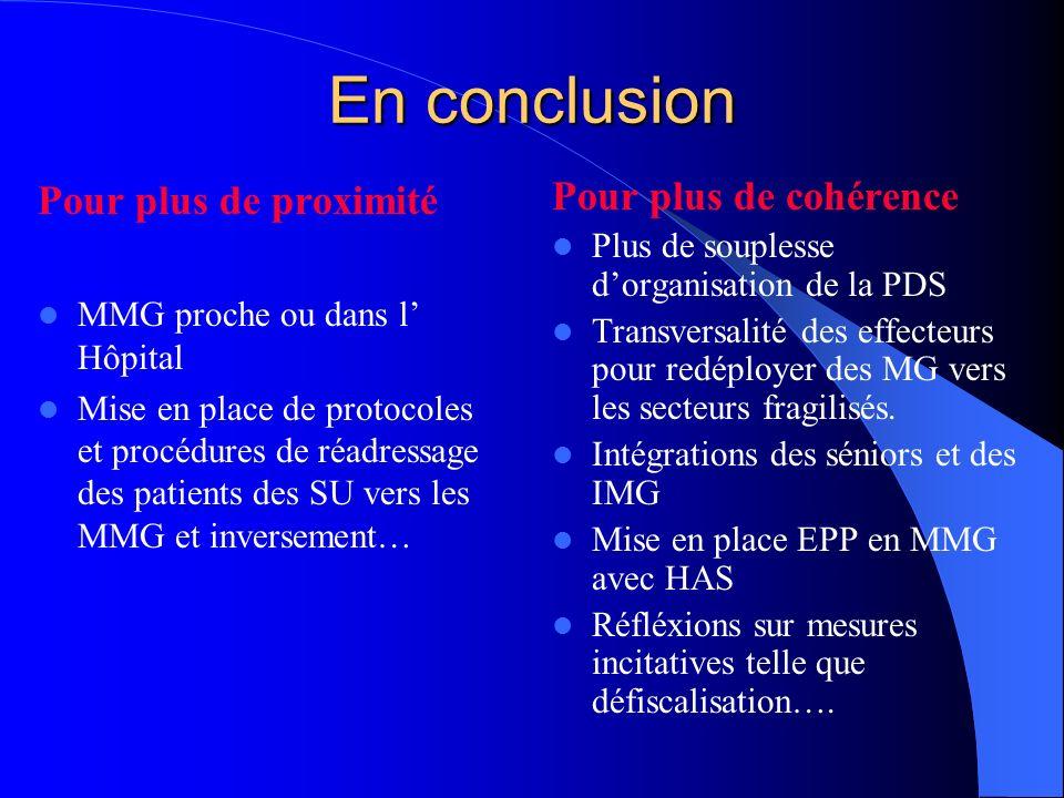 En conclusion Pour plus de proximité MMG proche ou dans l Hôpital Mise en place de protocoles et procédures de réadressage des patients des SU vers le