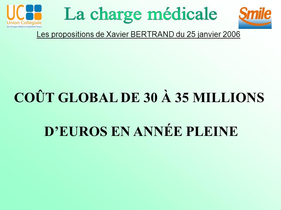 Les propositions de Xavier BERTRAND du 25 janvier 2006 COÛT GLOBAL DE 30 À 35 MILLIONS DEUROS EN ANNÉE PLEINE