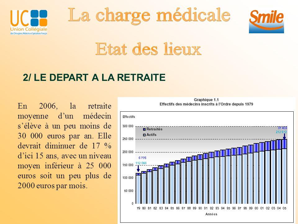 2/ LE DEPART A LA RETRAITE En 2006, la retraite moyenne dun médecin sélève à un peu moins de 30 000 euros par an.