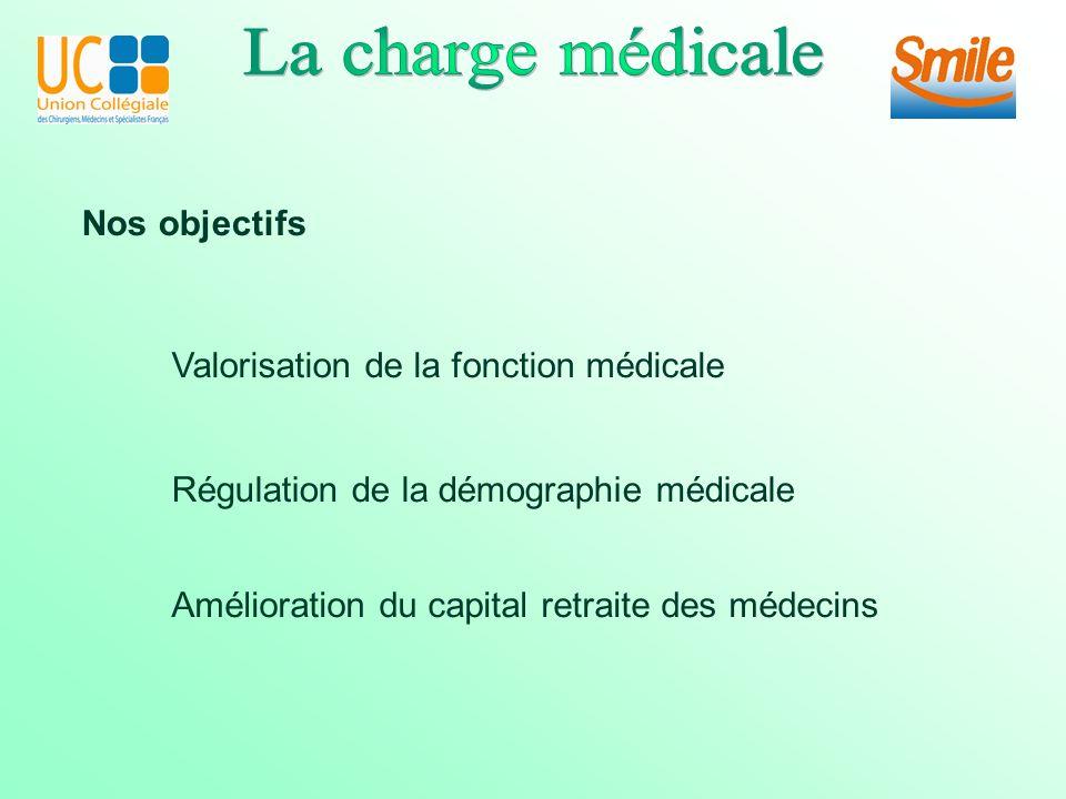 Nos objectifs Valorisation de la fonction médicale Régulation de la démographie médicale Amélioration du capital retraite des médecins