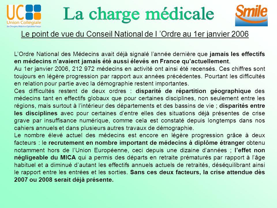 Le point de vue du Conseil National de l Ordre au 1er janvier 2006 LOrdre National des Médecins avait déjà signalé lannée dernière que jamais les effectifs en médecins navaient jamais été aussi élevés en France quactuellement.