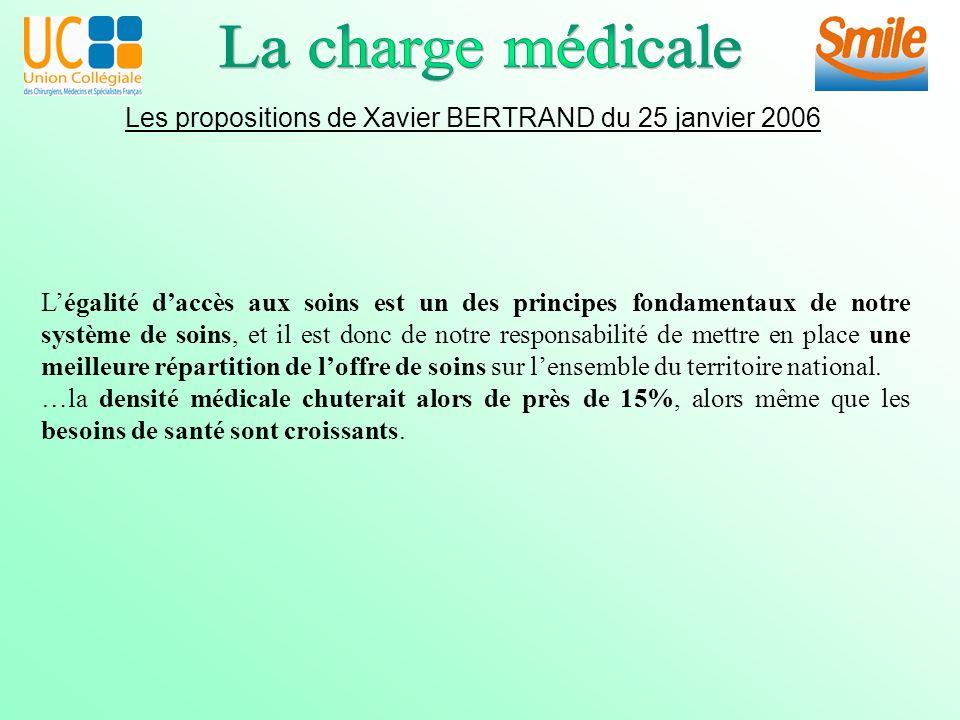 Les propositions de Xavier BERTRAND du 25 janvier 2006 Légalité daccès aux soins est un des principes fondamentaux de notre système de soins, et il est donc de notre responsabilité de mettre en place une meilleure répartition de loffre de soins sur lensemble du territoire national.