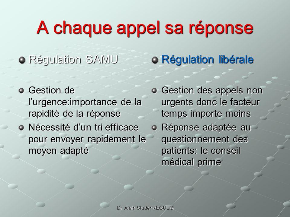 Dr Alain Studer REGUL G A chaque appel sa réponse Régulation SAMU Gestion de lurgence:importance de la rapidité de la réponse Nécessité dun tri effica