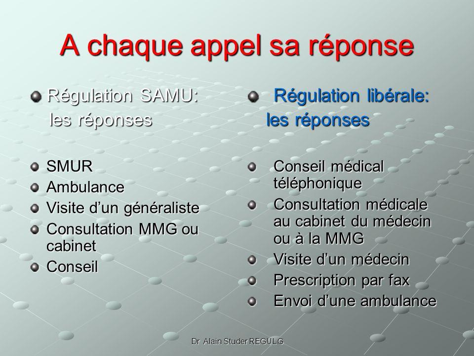Dr Alain Studer REGUL G A chaque appel sa réponse Régulation SAMU: les réponses les réponsesSMURAmbulance Visite dun généraliste Consultation MMG ou c