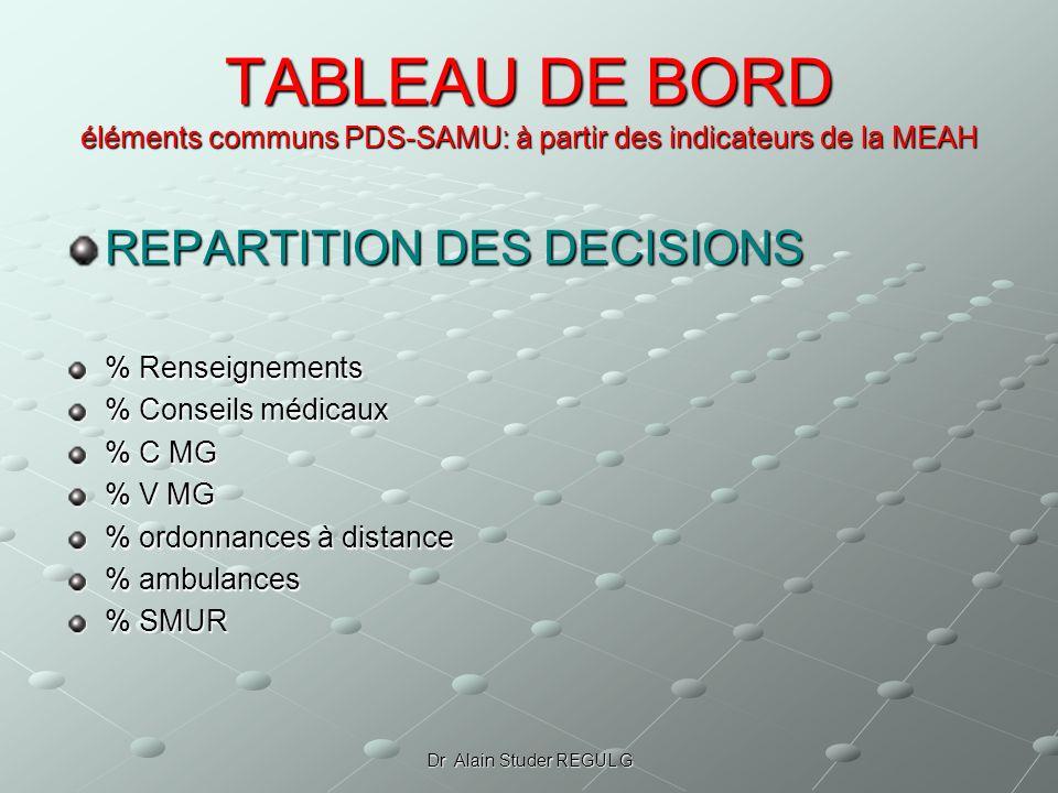 Dr Alain Studer REGUL G TABLEAU DE BORD éléments communs PDS-SAMU: à partir des indicateurs de la MEAH REPARTITION DES DECISIONS % Renseignements % Co