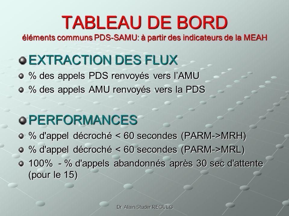 Dr Alain Studer REGUL G TABLEAU DE BORD éléments communs PDS-SAMU: à partir des indicateurs de la MEAH EXTRACTION DES FLUX % des appels PDS renvoyés vers lAMU % des appels AMU renvoyés vers la PDS PERFORMANCES % d appel décroché MRH) % d appel décroché MRL) 100% - % d appels abandonnés après 30 sec d attente (pour le 15)