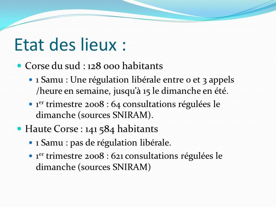 Etat des lieux : Corse du sud : 128 000 habitants 1 Samu : Une régulation libérale entre 0 et 3 appels /heure en semaine, jusquà 15 le dimanche en été