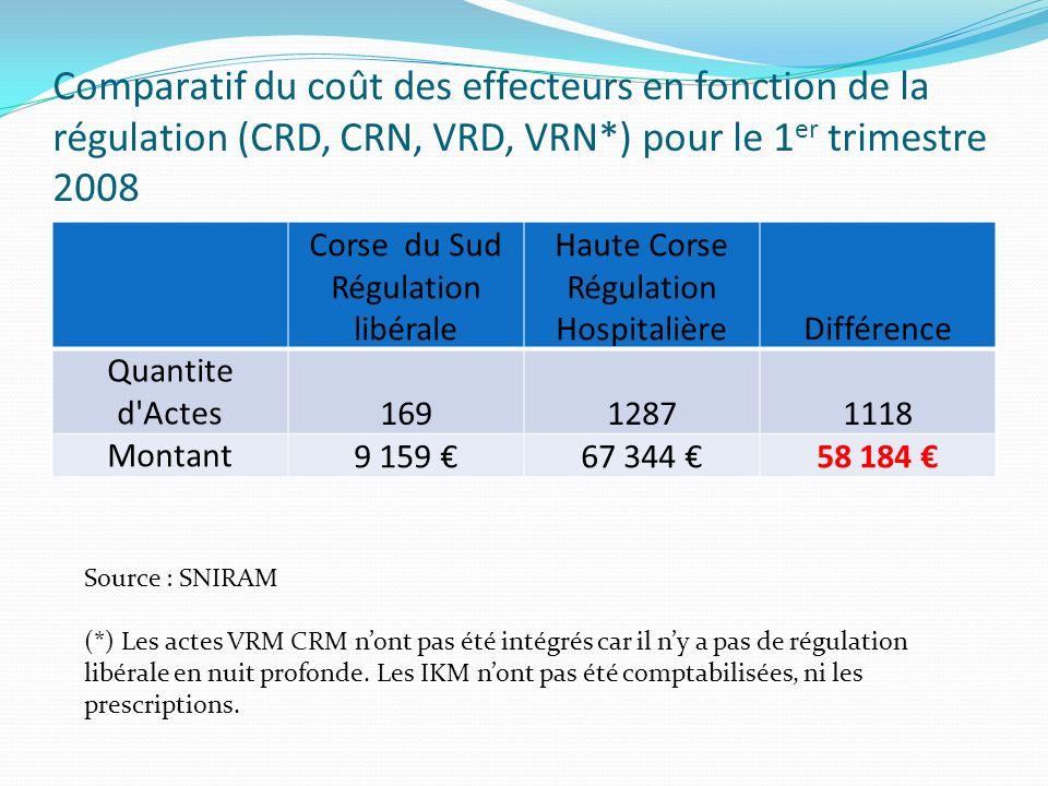 Comparatif du coût des effecteurs en fonction de la régulation (CRD, CRN, VRD, VRN*) pour le 1 er trimestre 2008 Corse du Sud Régulation libérale Haut