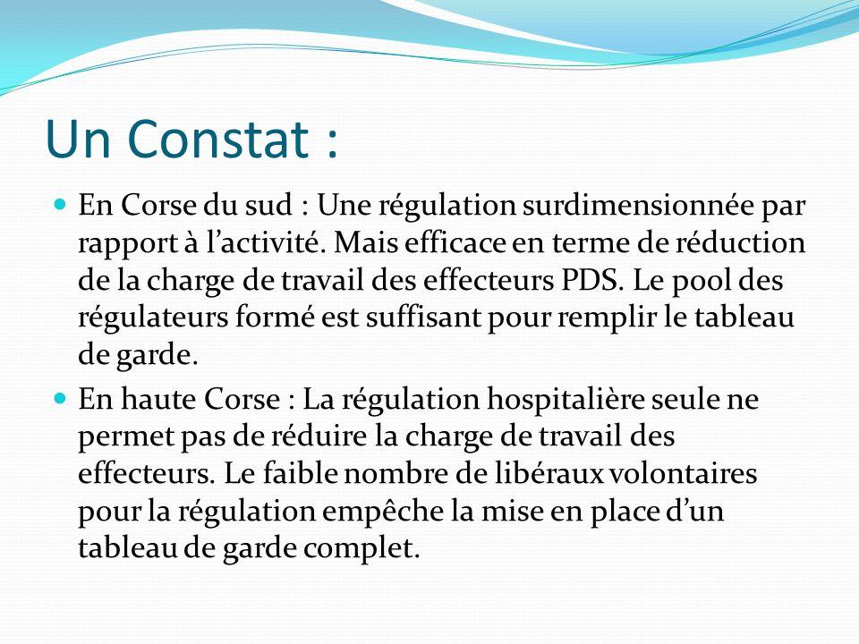 Un Constat : En Corse du sud : Une régulation surdimensionnée par rapport à lactivité. Mais efficace en terme de réduction de la charge de travail des