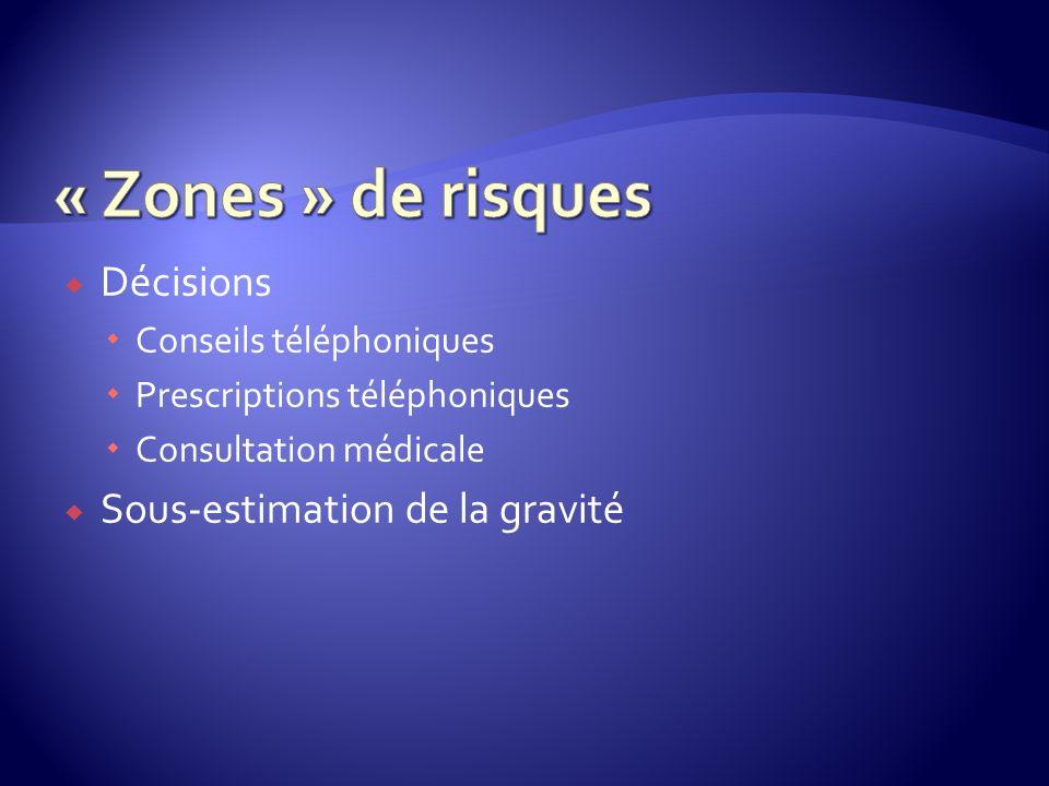 Décisions Conseils téléphoniques Prescriptions téléphoniques Consultation médicale Sous-estimation de la gravité