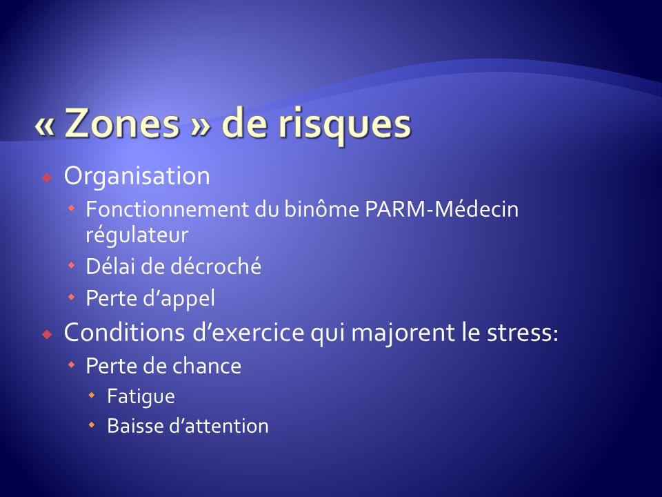Organisation Fonctionnement du binôme PARM-Médecin régulateur Délai de décroché Perte dappel Conditions dexercice qui majorent le stress: Perte de chance Fatigue Baisse dattention
