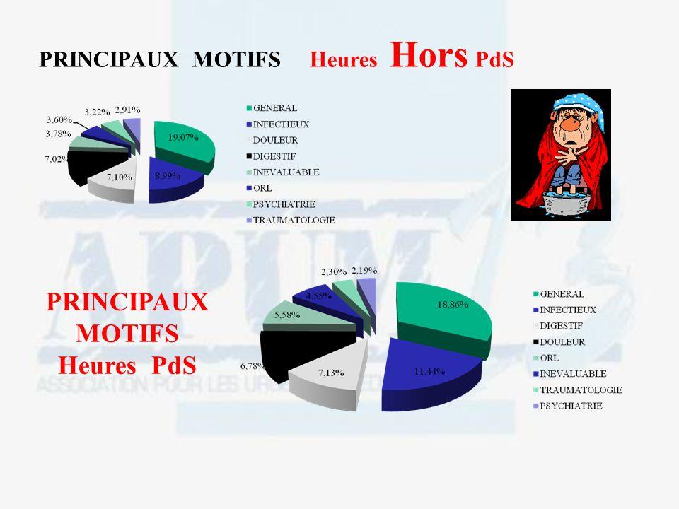 PRINCIPAUX MOTIFS Heures Hors PdS PRINCIPAUX MOTIFS Heures PdS