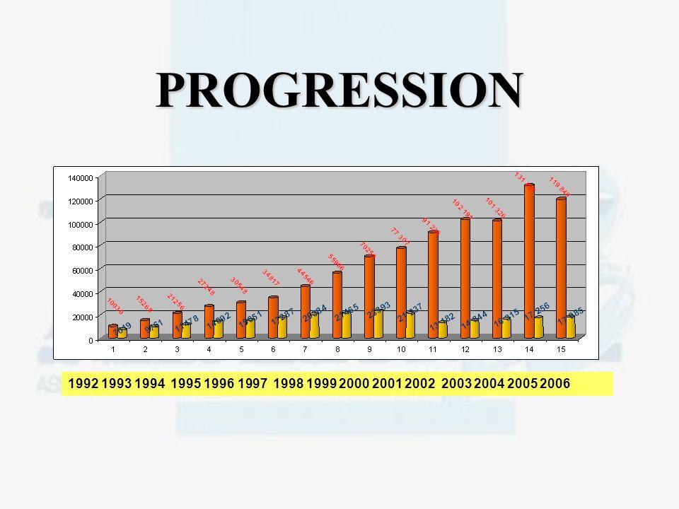 PROGRESSION 1992 1993 1994 1995 1996 1997 1998 1999 2000 2001 2002 2003 2004 2005 2006