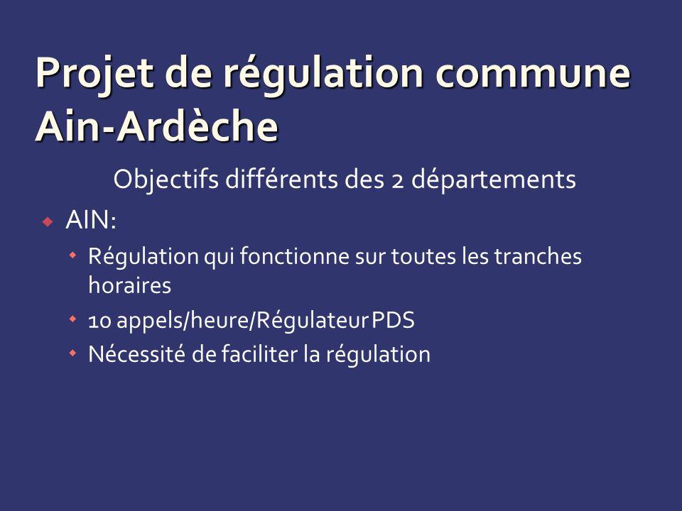 Projet de régulation commune Ain-Ardèche Objectifs différents des 2 départements AIN: Régulation qui fonctionne sur toutes les tranches horaires 10 appels/heure/Régulateur PDS Nécessité de faciliter la régulation