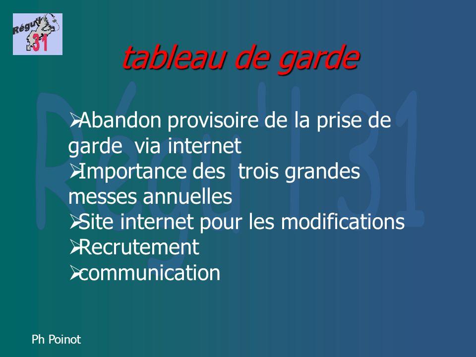 Ph Poinot Communication Externe : Site internet Bulletin dinformation En interne Site internet Forum Réunions de garde Cessions de formation Réunions conviviales