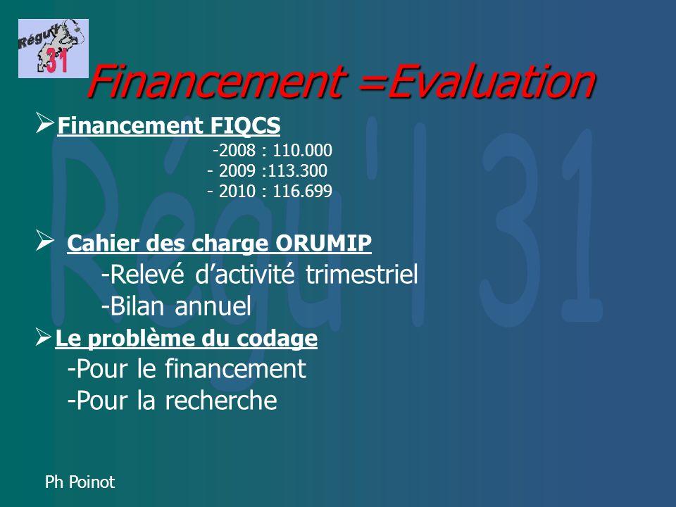 Ph Poinot Financement =Evaluation Financement FIQCS -2008 : 110.000 - 2009 :113.300 - 2010 : 116.699 Cahier des charge ORUMIP -Relevé dactivité trimes