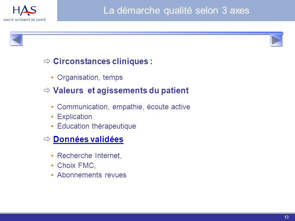 EBM 200613 Circonstances cliniques : Organisation, temps Valeurs et agissements du patient Communication, empathie, écoute active Explication Éducatio