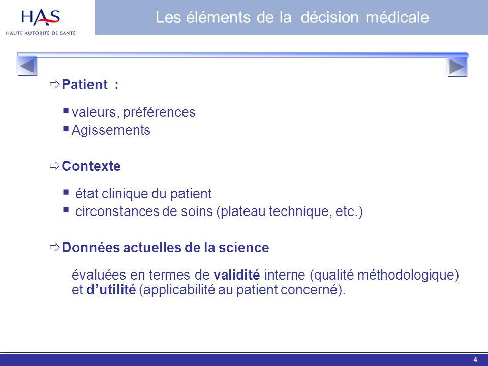 EBM 20064 Les éléments de la décision médicale Patient : valeurs, préférences Agissements Contexte état clinique du patient circonstances de soins (pl