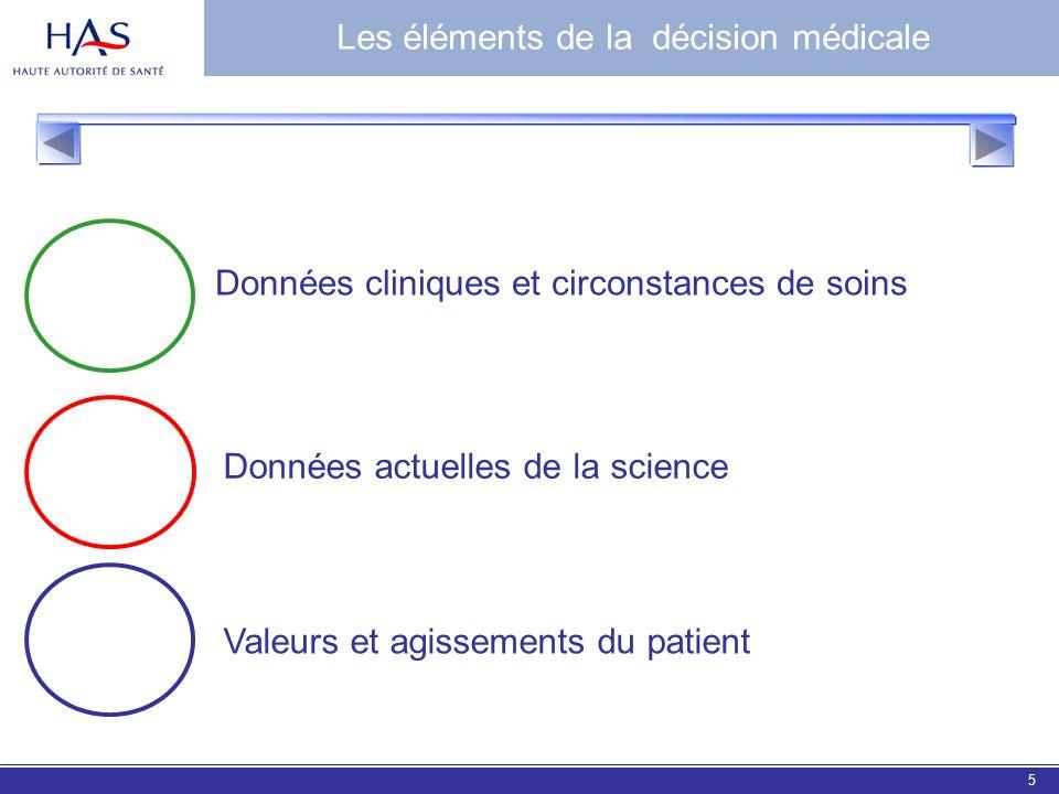 EBM 20065 Données cliniques et circonstances de soins Valeurs et agissements du patient Données actuelles de la science Les éléments de la décision mé