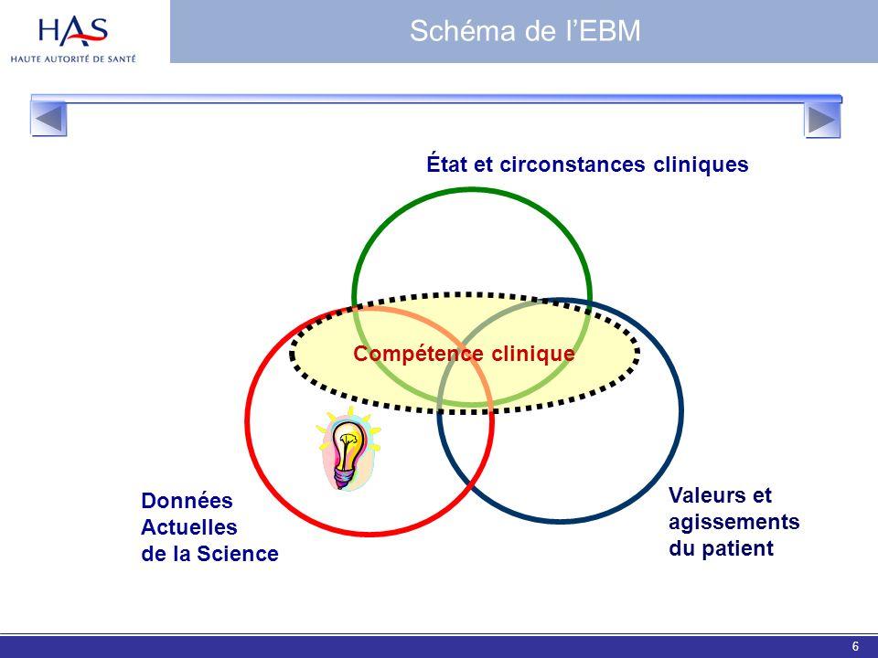 EBM 20067 Evidence Based Medicine Définition «Utilisation consciencieuse, explicite et judicieuse des meilleures données actuelles de la recherche clinique dans la prise en charge personnalisée de chaque patient» Sackett DL.