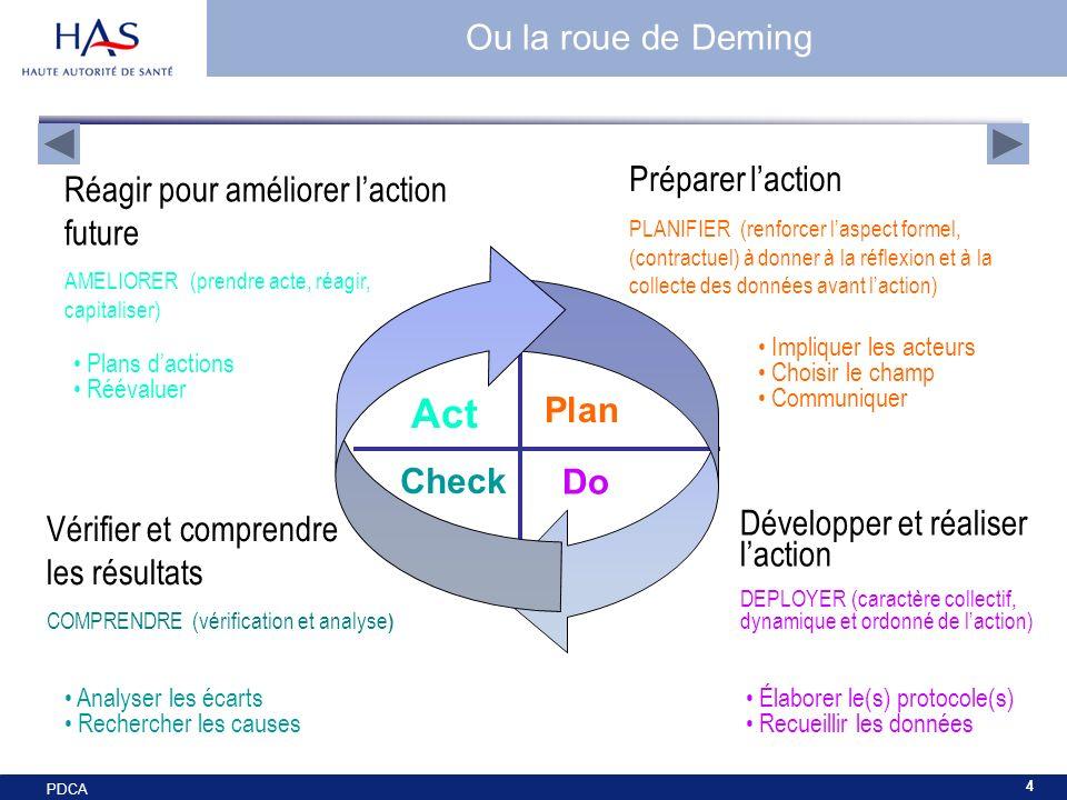 PDCA 4 Plan Do Act Check Préparer laction PLANIFIER (renforcer laspect formel, (contractuel) à donner à la réflexion et à la collecte des données avan
