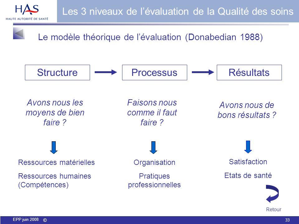 © 33 EPP juin 2008 Le modèle théorique de lévaluation (Donabedian 1988) StructureProcessusRésultats Avons nous les moyens de bien faire ? Faisons nous