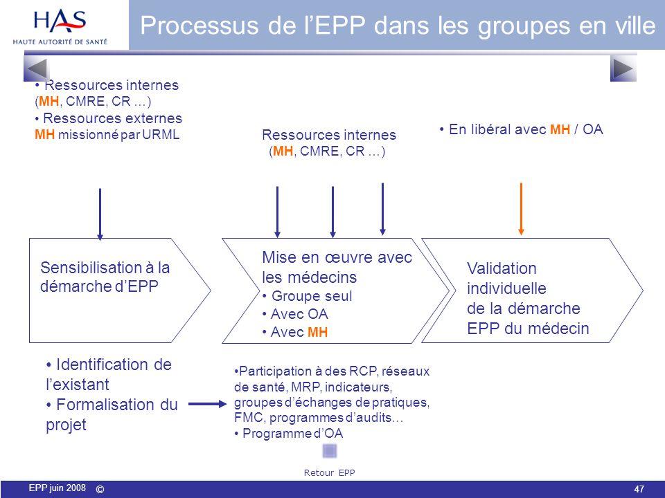 © 47 EPP juin 2008 Processus de lEPP dans les groupes en ville Sensibilisation à la démarche dEPP Ressources internes (MH, CMRE, CR …) Ressources exte