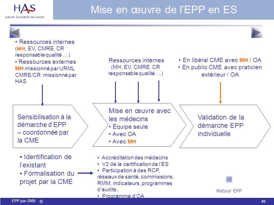© 48 EPP juin 2008 Sensibilisation à la démarche dEPP – coordonnée par la CME Ressources internes ( MH, EV, CMRE, CR responsable qualité …) Ressources