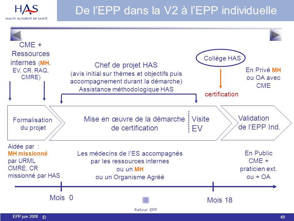 © 49 EPP juin 2008 Mois 0 Mois 18 Formalisation du projet CME + Ressources internes (MH, EV, CR, RAQ, CMRE) Aidée par : MH missionné par URML CMRE, CR