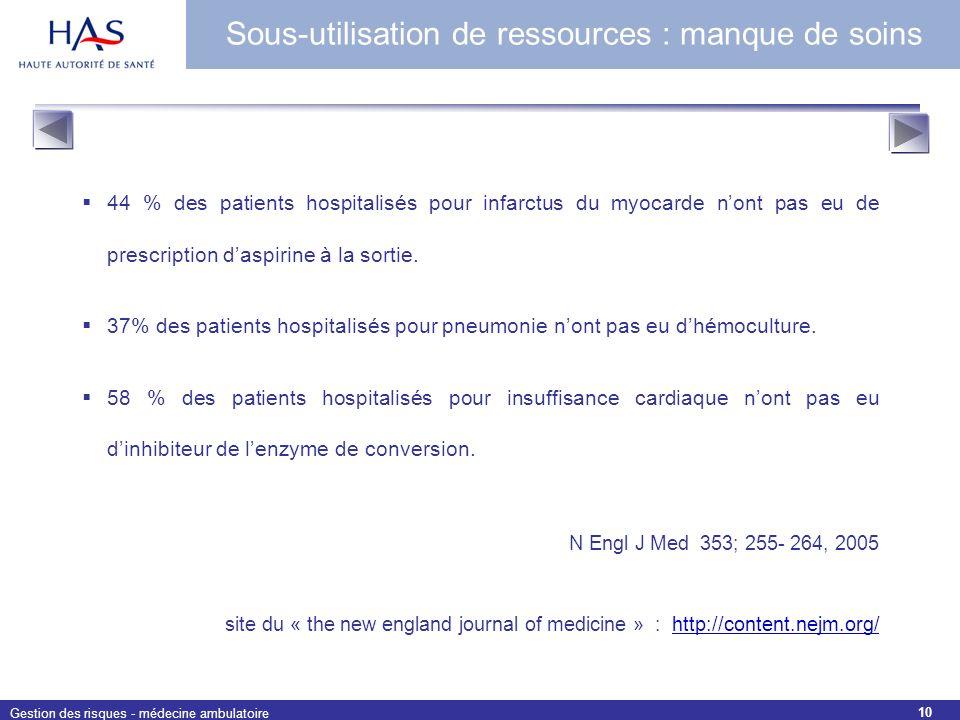 Gestion des risques - médecine ambulatoire 10 Sous-utilisation de ressources : manque de soins 44 % des patients hospitalisés pour infarctus du myocar