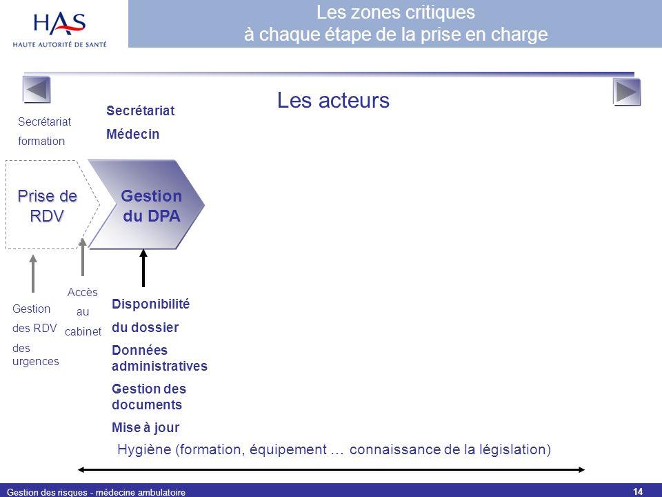 Gestion des risques - médecine ambulatoire 14 Prise de RDV Gestion des RDV des urgences Gestion du DPA Disponibilité du dossier Données administrative
