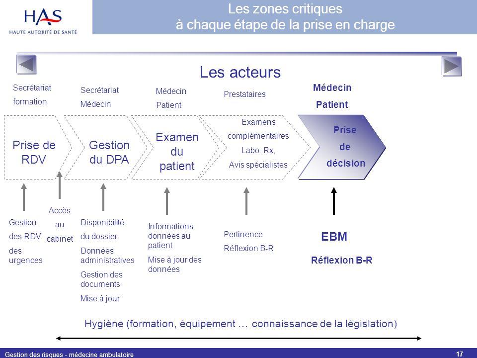 Gestion des risques - médecine ambulatoire 17 Prise de décision EBM Médecin Patient Réflexion B-R Examens complémentaires Labo. Rx, Avis spécialistes