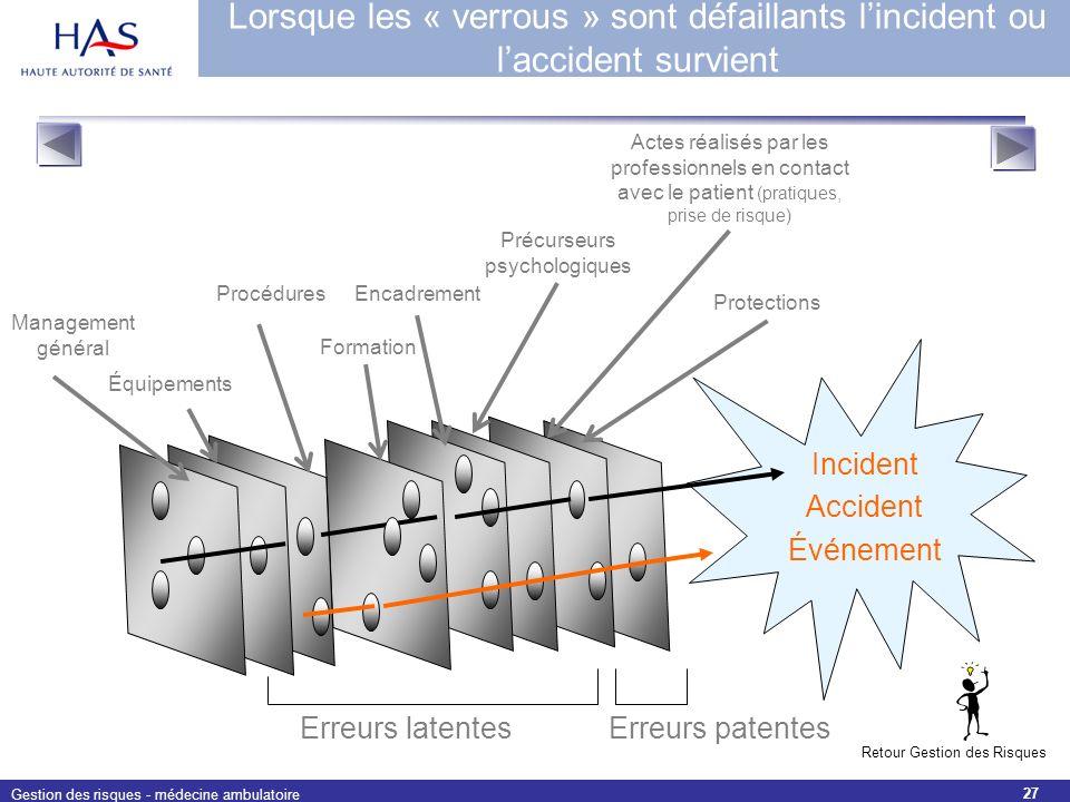 Gestion des risques - médecine ambulatoire 27 Lorsque les « verrous » sont défaillants lincident ou laccident survient Incident Accident Événement Err